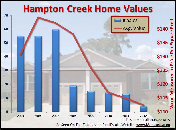Home Values In Hampton Creek Joe Manausa Real Estate 1140 Capital Circle SE #12A Tallahassee, FL 32301 (850) 366-8917 www.manausa.com