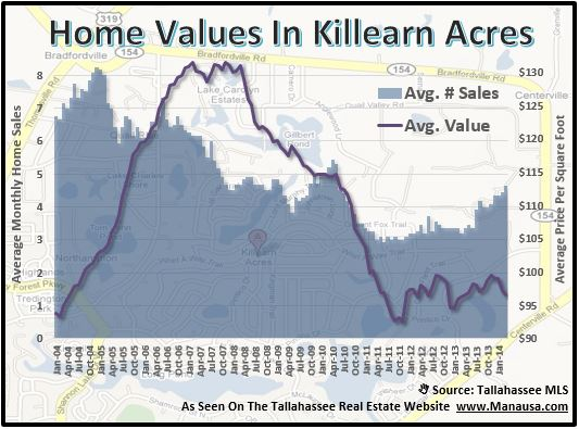 Home Values In Killearn Acres