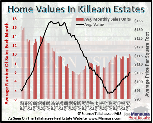 Home Values In Killearn Estates