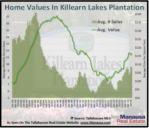 Home Values In Killearn Lakes