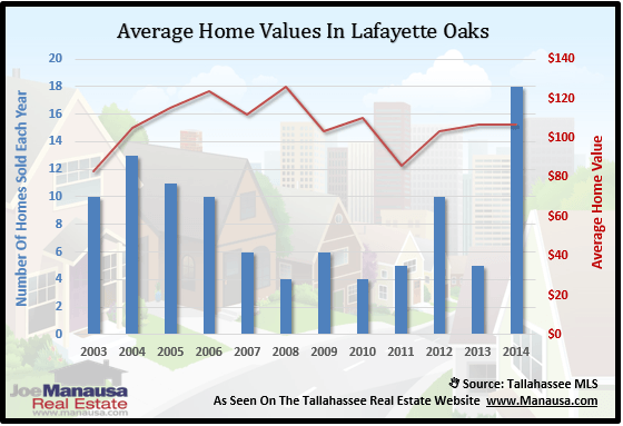 Home Values In Lafeyette Oaks
