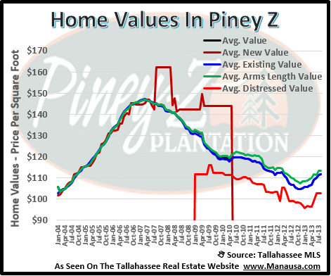 Home Values In Piney Z