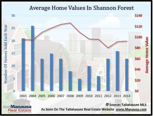 Home Values In Shannon Forest