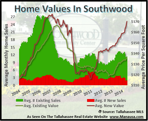Home Values In Southwood