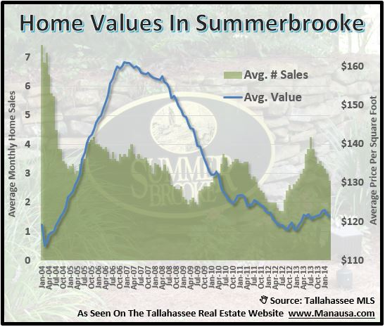 Home Values In Summerbrooke