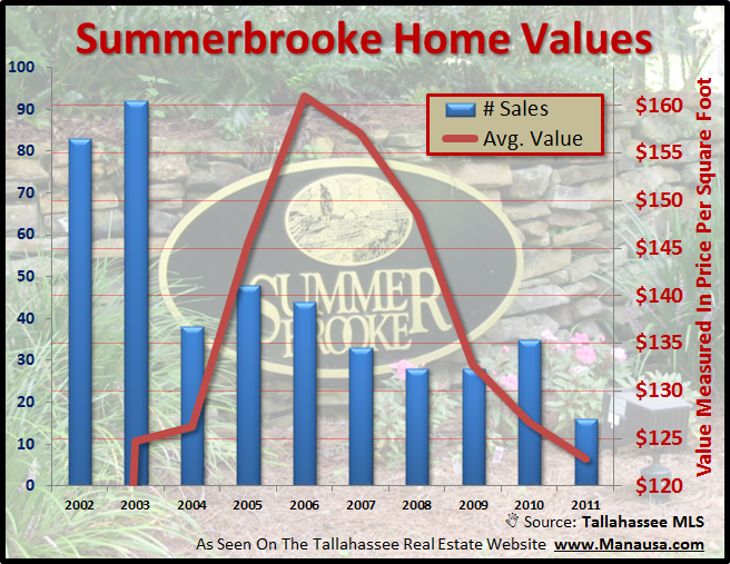 Home Values In Summerbrooke Home Sales