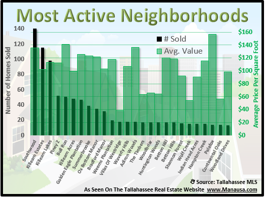 Home Values In Tallahassee Neighborhoods