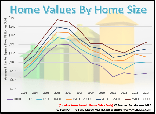 Home Values In Tallahassee