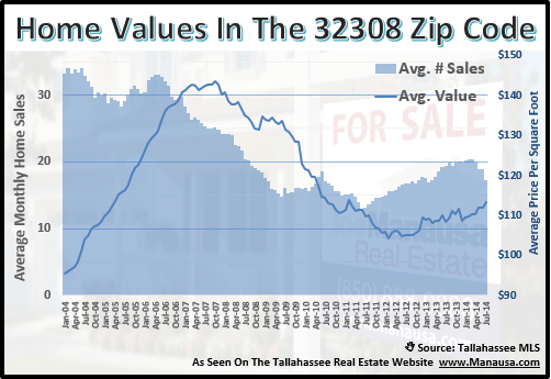 Home Values In The 32308 real estate report