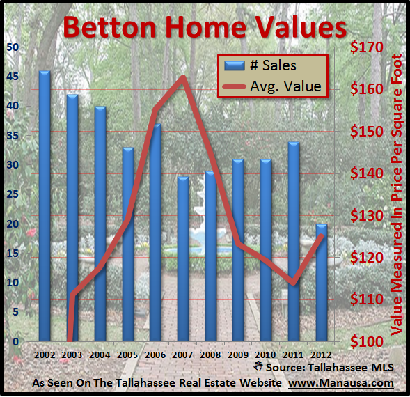 Home Values In The Betton Neighborhoods Joe Manausa Real Estate 1140 Capital Circle SE #12A Tallahassee, FL 32301 (850) 366-8917 www.manausa.com