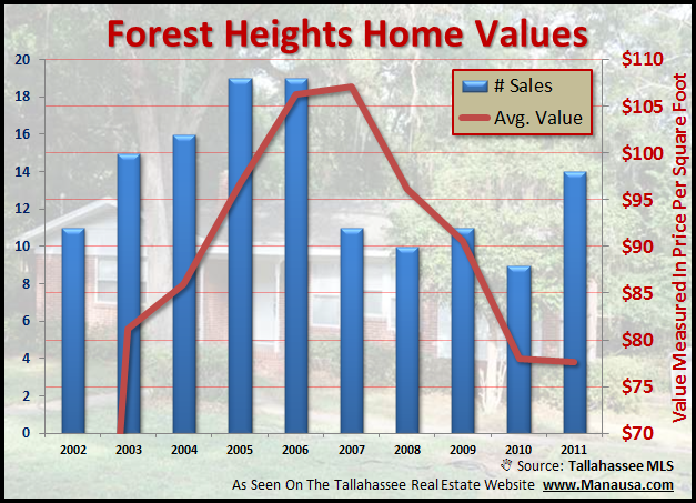 Home Values In The Forest Heights Neighborhood In Tallahassee