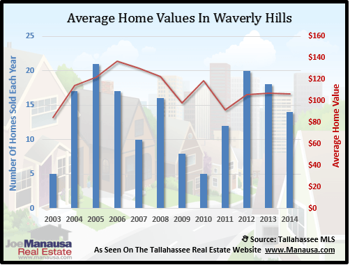 Home Values In Waverly Hills