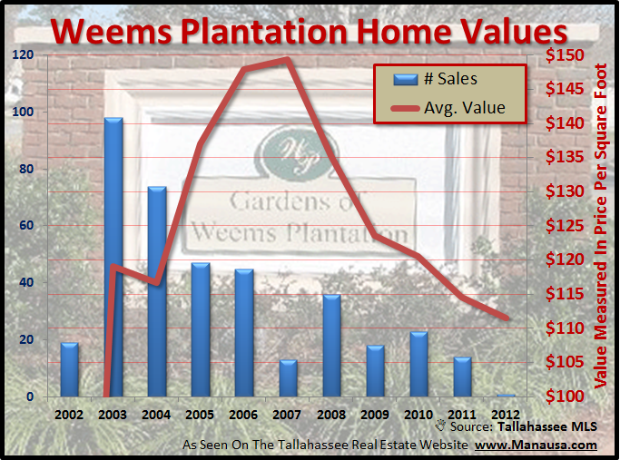 Home Values In Weems Plantation Tallahassee Florida