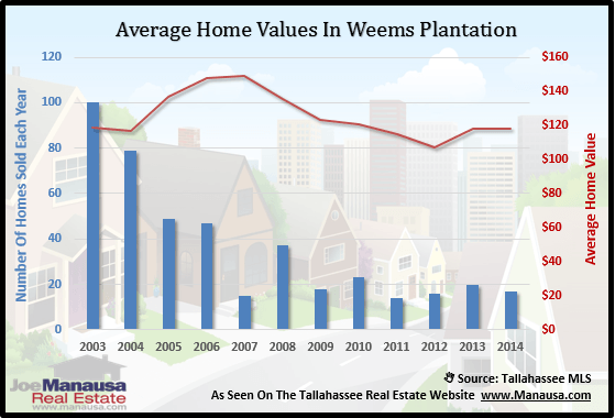 Home Values In Weems Plantation
