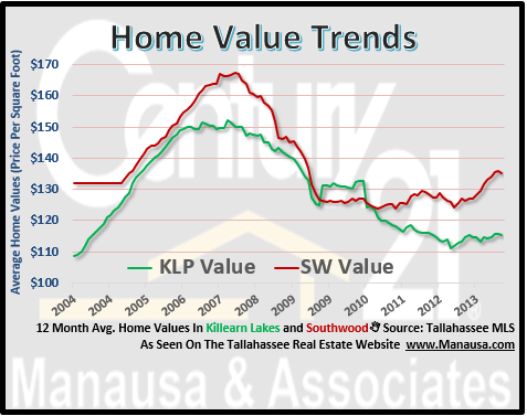 Home Values in Southwood and Killearn Lakes Plantation
