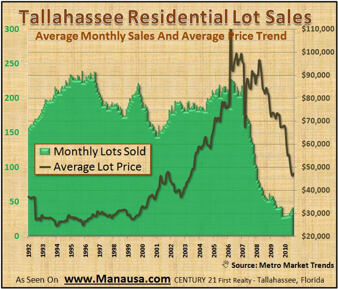 Home builder lot sales Tallahassee
