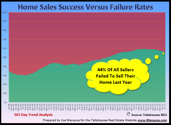 Home sales success rate