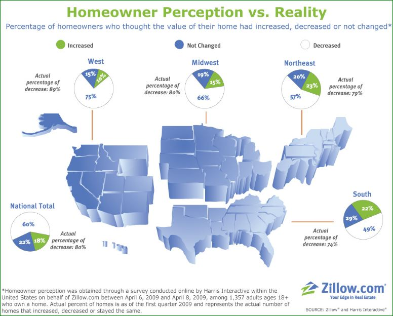 Homeowner Perception Of Home Value