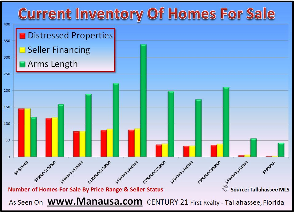 Homes For Sale By Type In Tallahassee Image