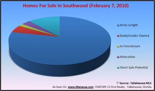Homes For Sale In Southwood Tallahassee Image