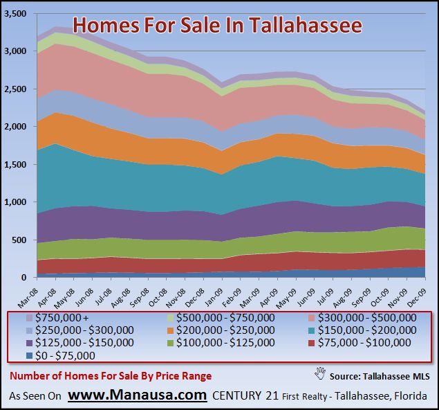 Homes For Sale In Tallahassee By Price Range