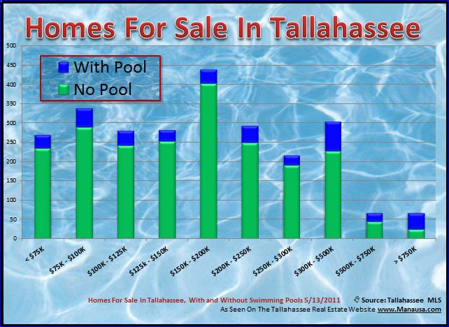 Homes For Sale With Pools In Tallahassee