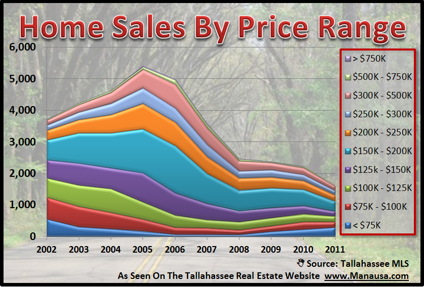 Homes In Tallahassee By Price Range