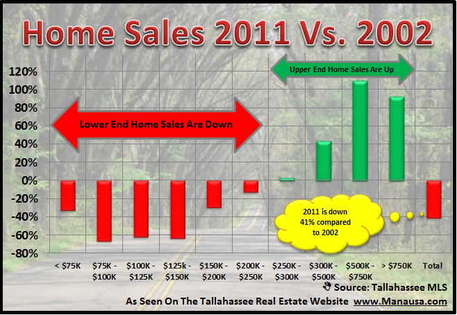Homes In Tallahassee Now Versus 2002