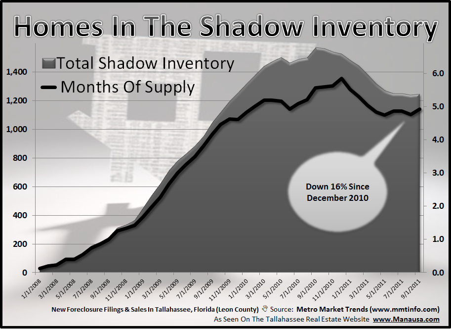 Homes In The Real Estate Shadow Inventory