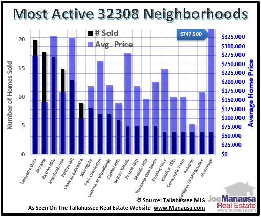 Homes Sales In 32308 Neighborhoods