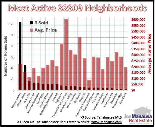 Homes Sales In 32309 Neighborhoods