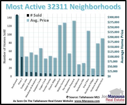 Homes Sales In 32311 Neighborhoods