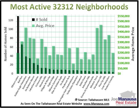 Homes Sales In 32312 Neighborhoods