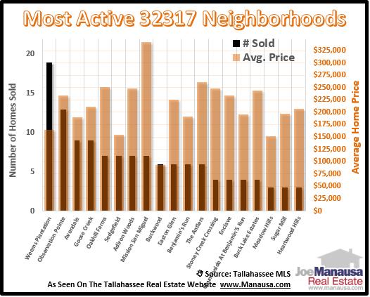 Homes Sales In 32317 Neighborhoods