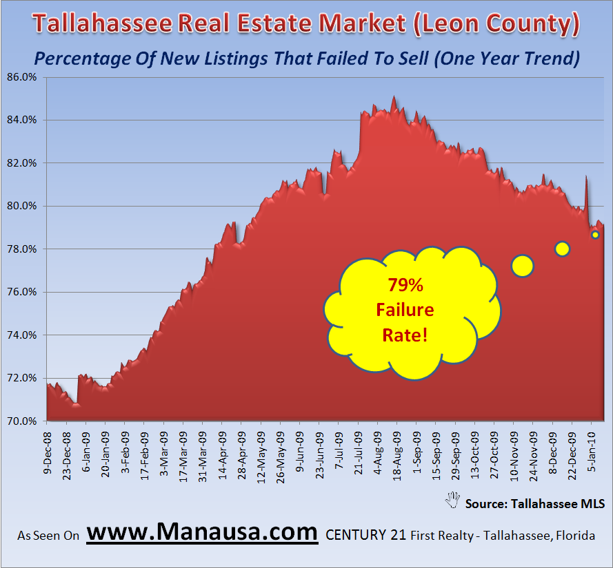 Homes That Failed To Sell In Tallahassee January 16, 2009
