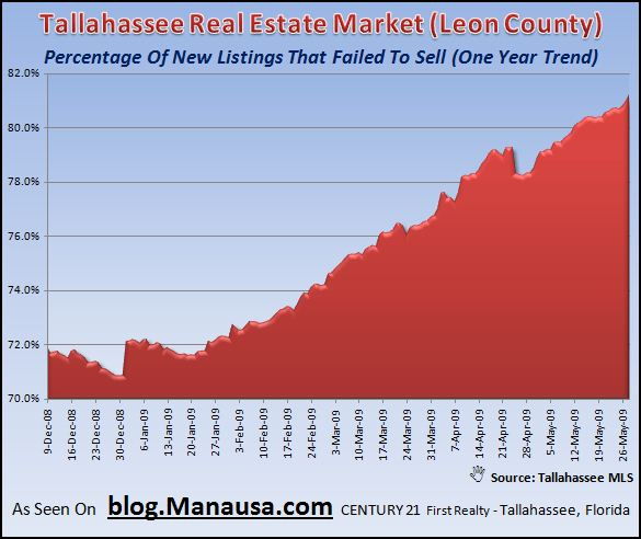 Homes That Failed To Sell In Tallahassee