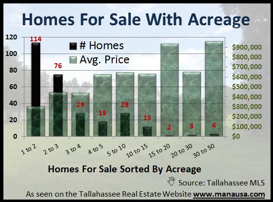 Homes With Acreage Tallahassee Joe Manausa Real Estate 1140 Capital Circle SE #12A Tallahassee, FL 32301 (850) 366-8917 www.manausa.com