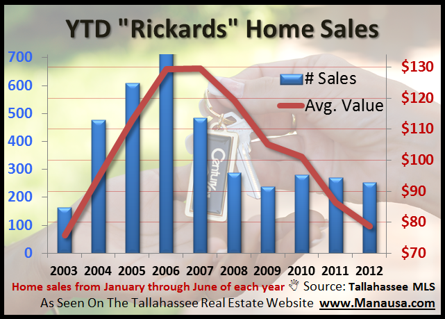 Homes Zoned For Rickards High School Joe Manausa Real Estate 1140 Capital Circle SE #12A Tallahassee, FL 32301 (850) 366-8917 www.manausa.com