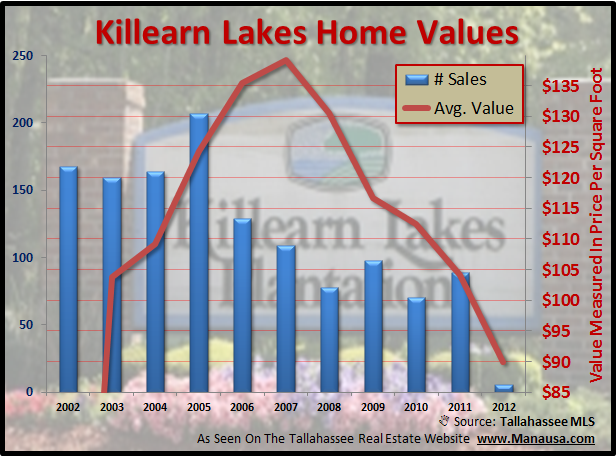 Value Of Homes in Tallahassee Killearn Lakes