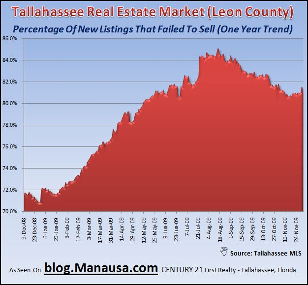Homes that failed to sell in the Tallahassee real estate market