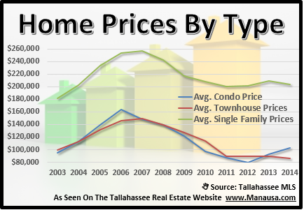 House Prices By Type