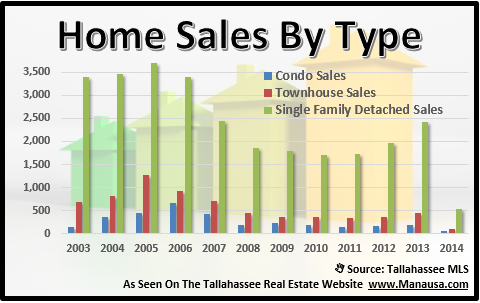 House Sales By Type