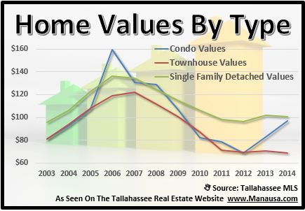 House Values By Type