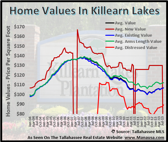 House Values In Killearn Lakes Plantation