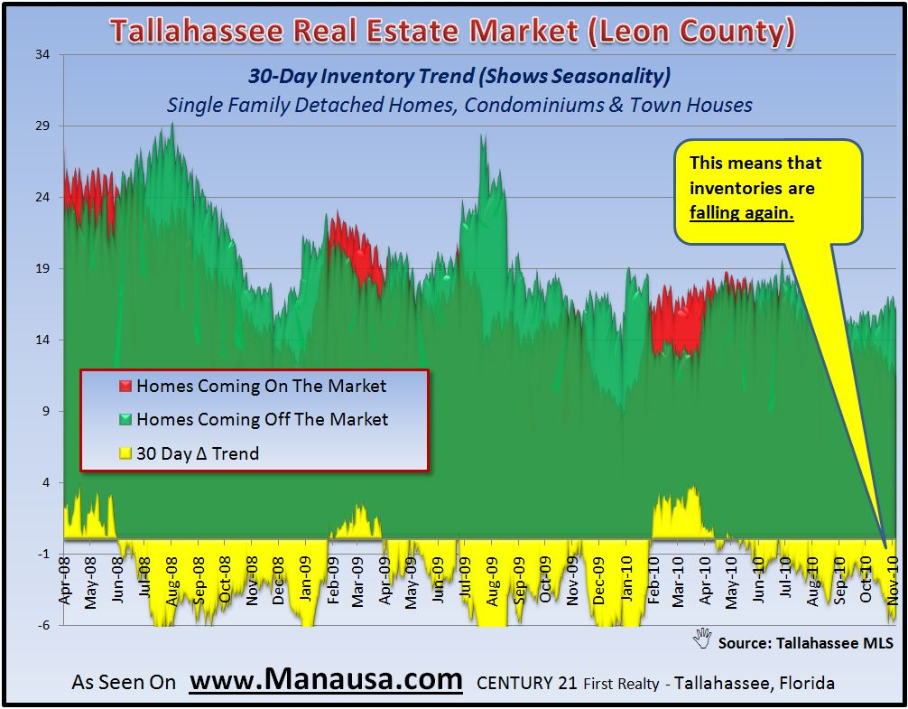 Real Estate Graph Of Housing Inventories in Tallahassee