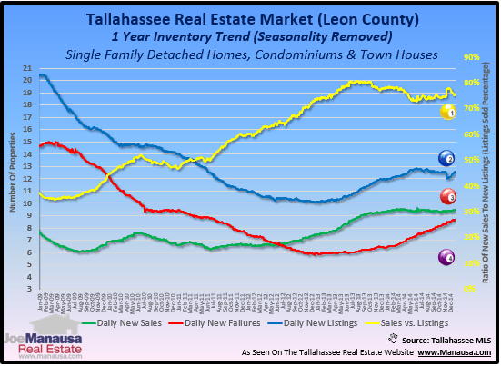 Housing Inventory Change Trend