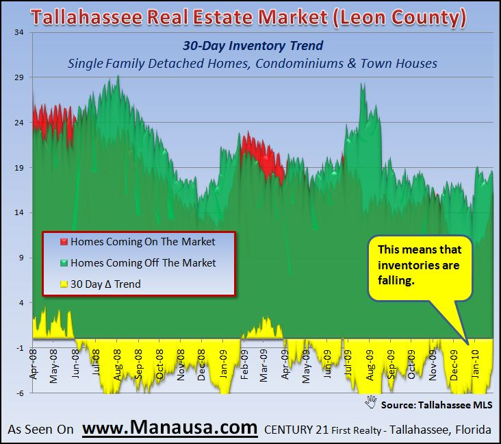 Housing Inventory Levels In Tallahassee