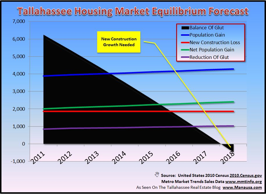 Housing Market Equilibrium Projection Graph Image