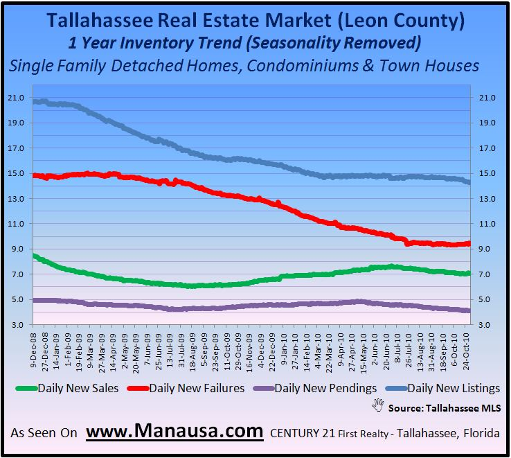 Real Estate Graph Helps Determine Future Property Values