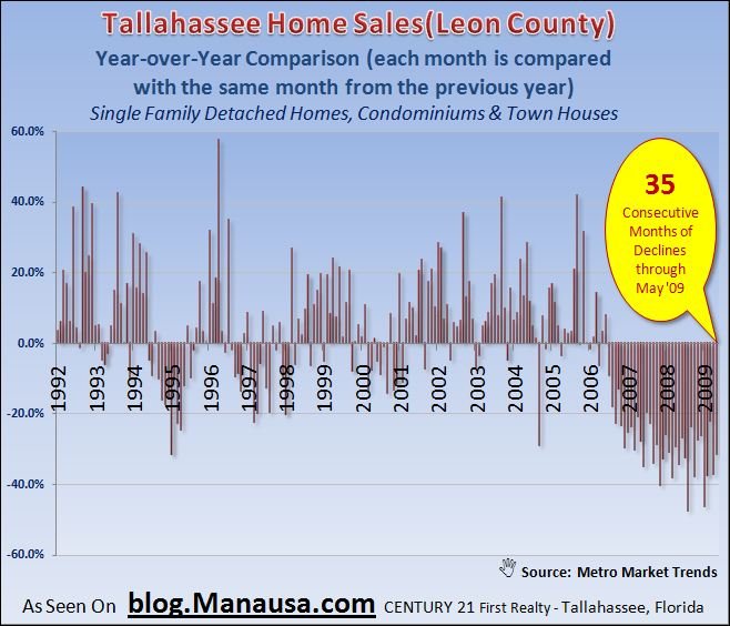 Housing Market Turn Graphic
